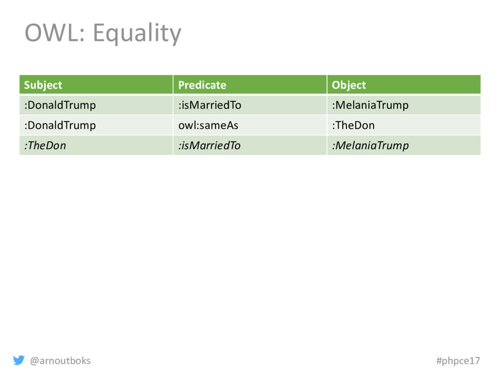 @arnoutboks #phpce17 OWL: Equality Subject Pred...