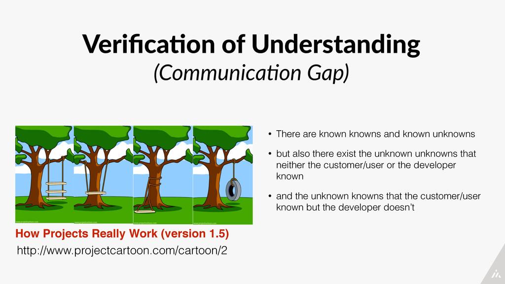 Verifica4on of Understanding  (Communica*on ...