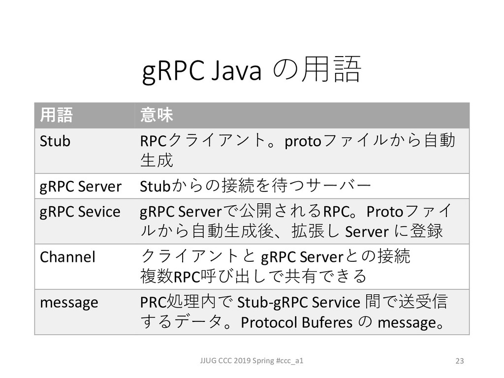 23 gRPC Java  JJUG CCC 2019 Spring #ccc_a1 ...