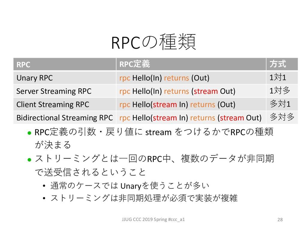 28 RPC JJUG CCC 2019 Spring #ccc_a1 l RPC6#...