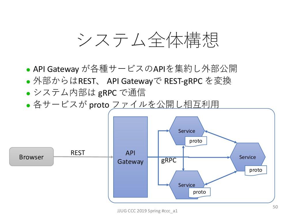 l API Gateway API #! l ! REST ...