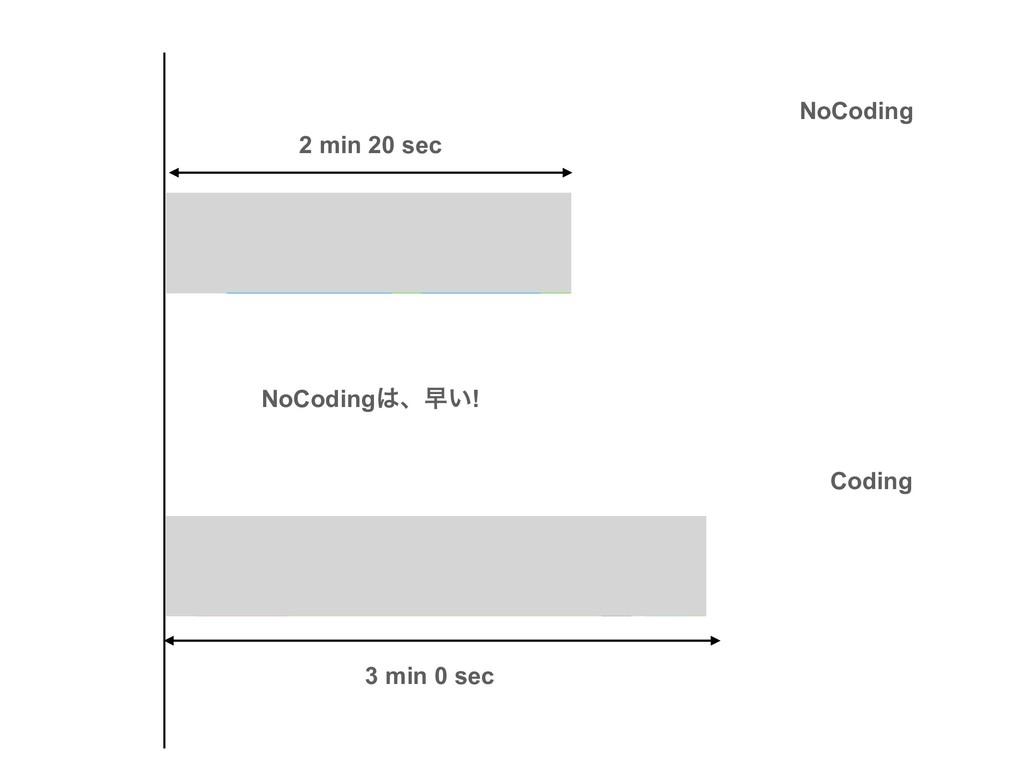 NoCoding Coding 2 min 20 sec 3 min 0 sec NoCodi...