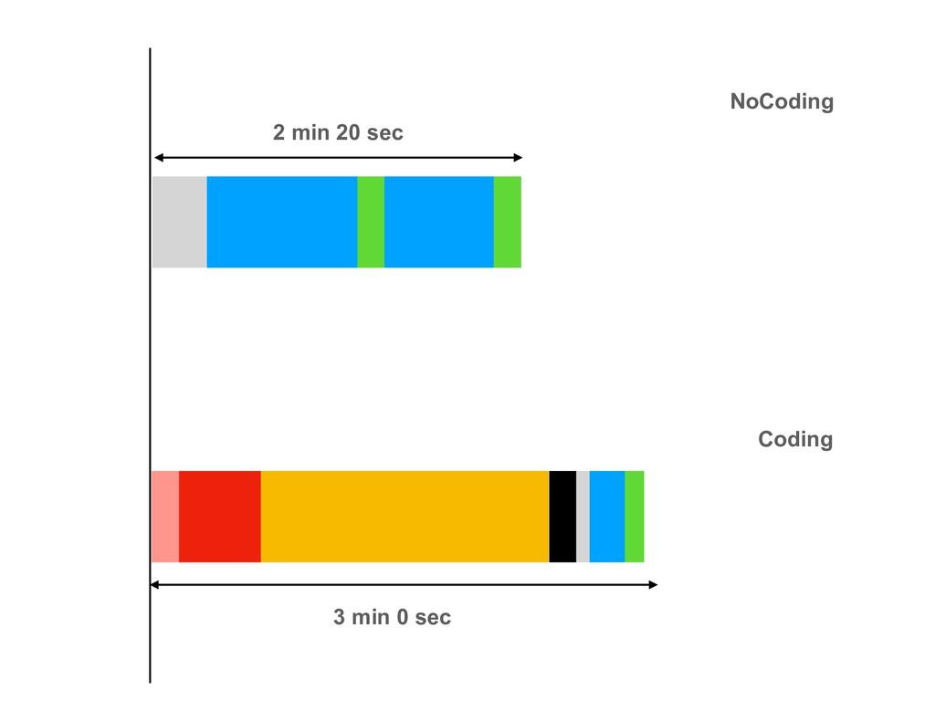 2 min 20 sec 3 min 0 sec NoCoding Coding