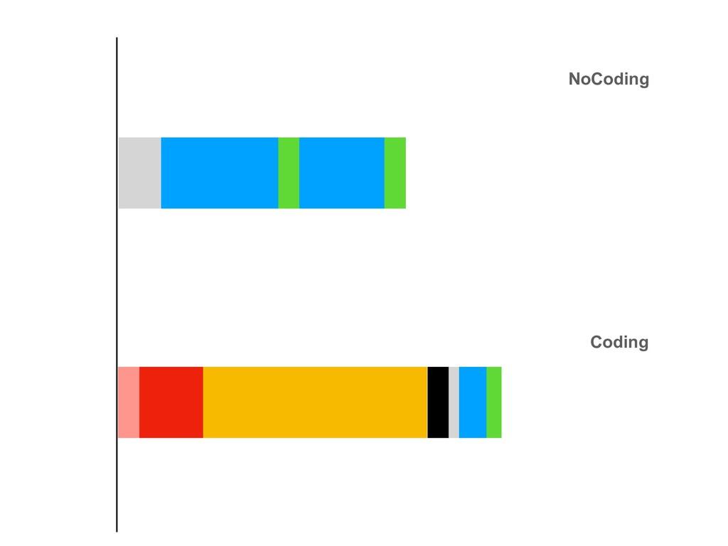 NoCoding Coding