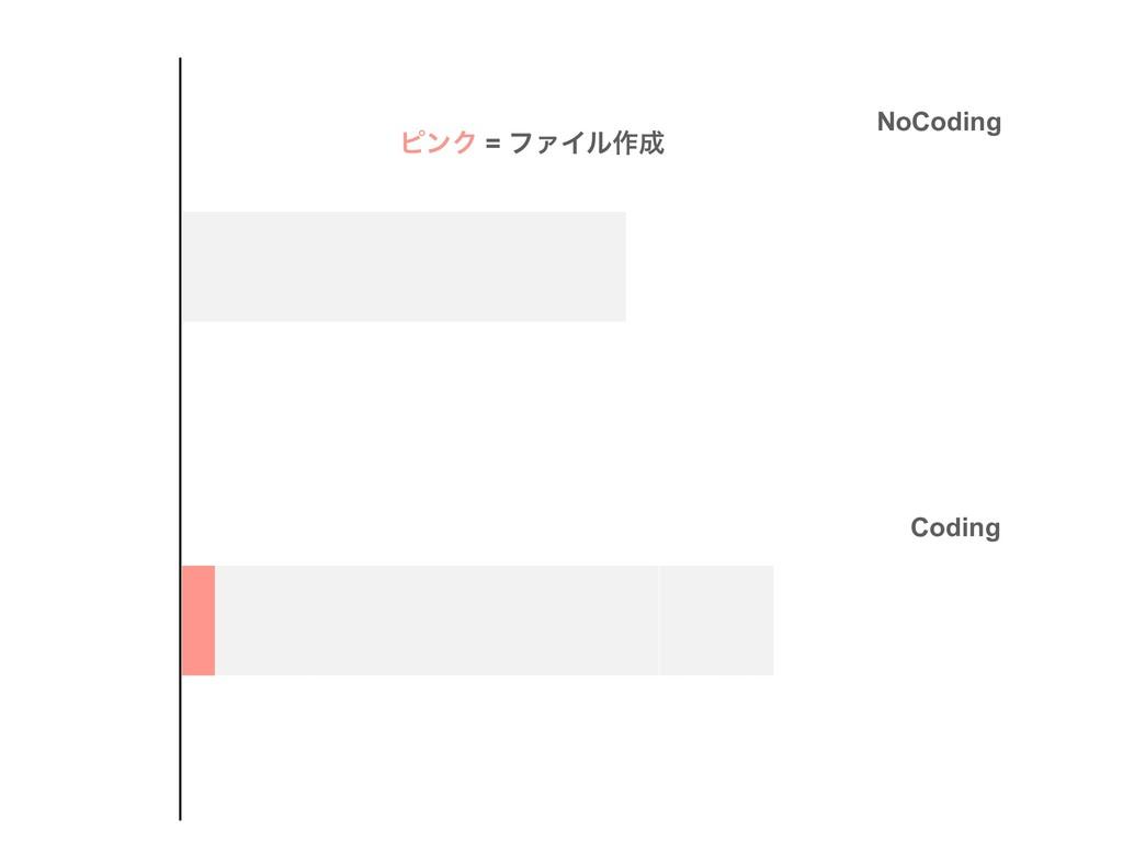 NoCoding Coding ϐϯΫ = ϑΝΠϧ࡞