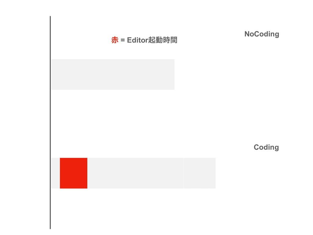 NoCoding Coding  = Editorىಈؒ
