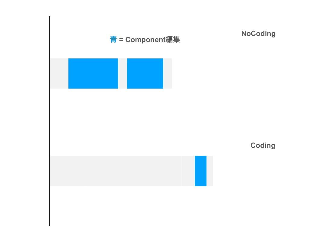 NoCoding Coding ੨ = Componentฤू