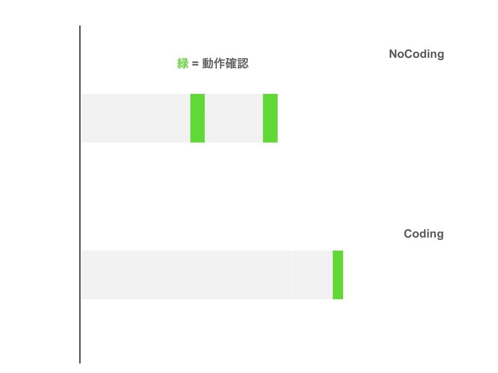 NoCoding Coding  = ಈ࡞֬