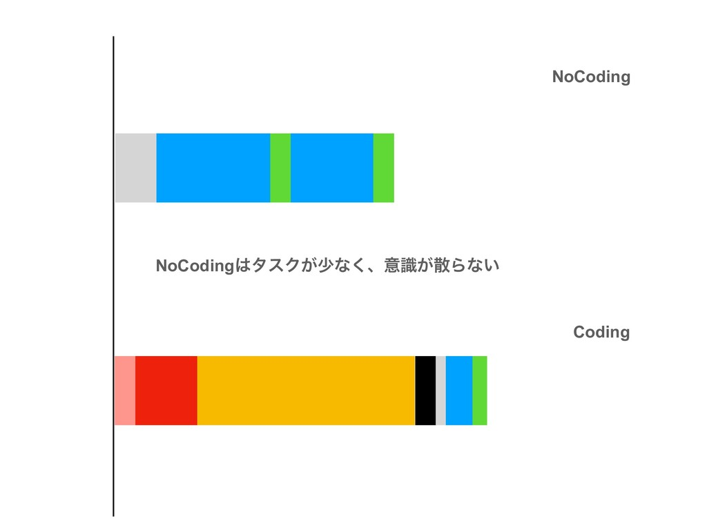 NoCodingλεΫ͕গͳ͘ɺҙ͕ࣝΒͳ͍ NoCoding Coding