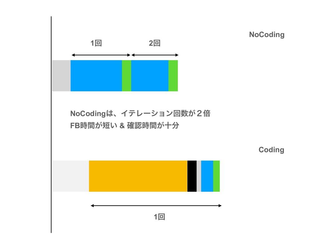 NoCoding Coding 1ճ 2ճ 1ճ NoCodingɺΠςϨʔγϣϯճ͕̎ഒ...