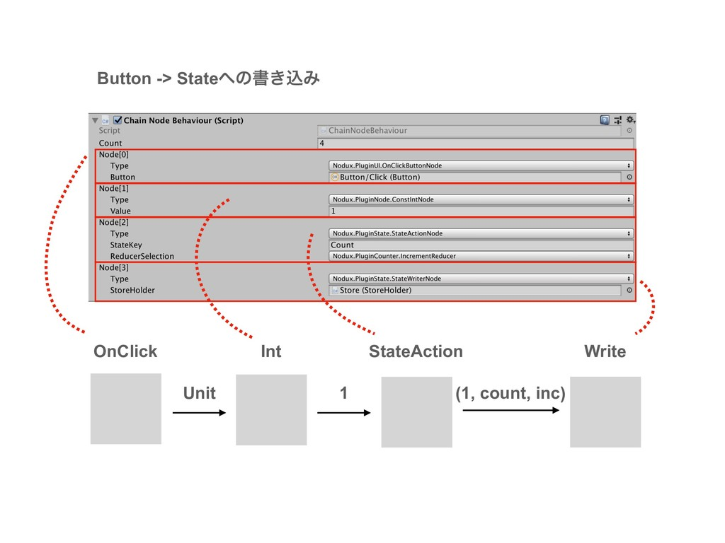 Button -> Stateͷॻ͖ࠐΈ OnClick Int StateAction U...