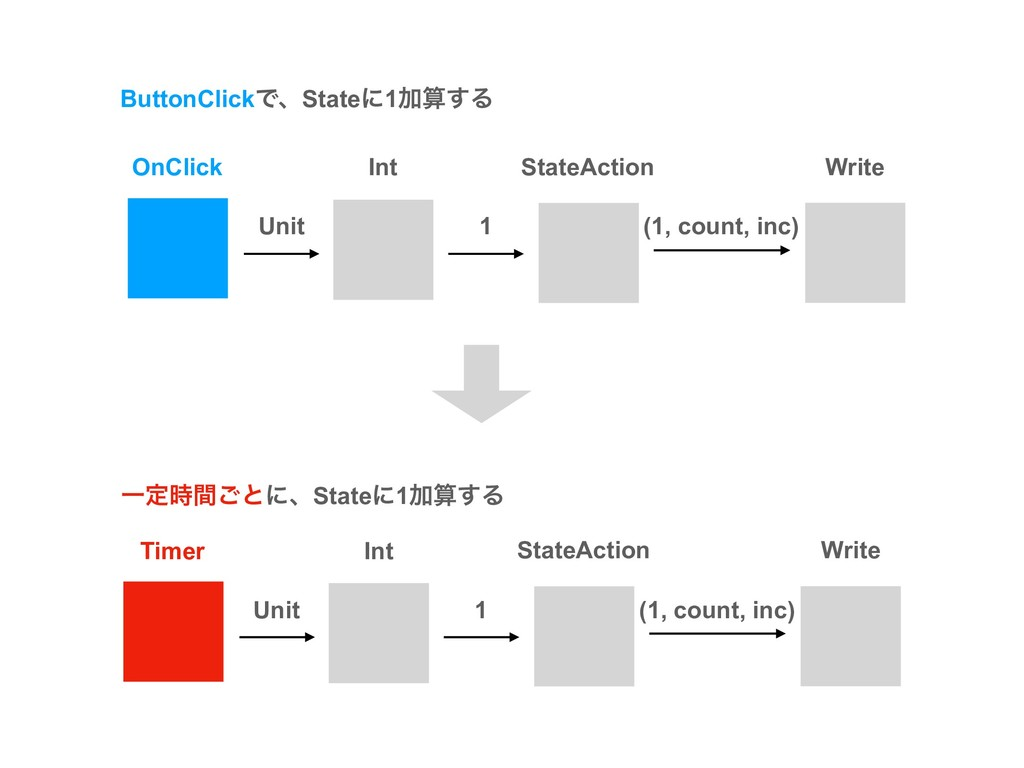 ButtonClickͰɺStateʹ1Ճ͢Δ OnClick Int StateActio...