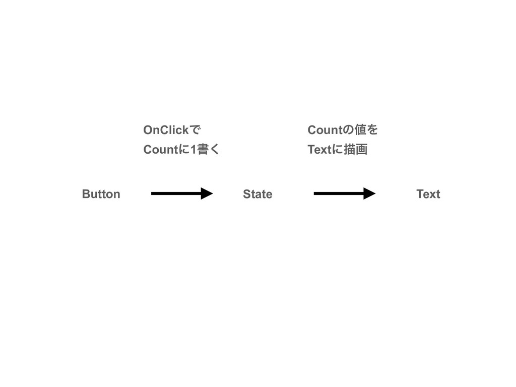 Button Text State OnClickͰ Countʹ1ॻ͘ CountͷΛ T...