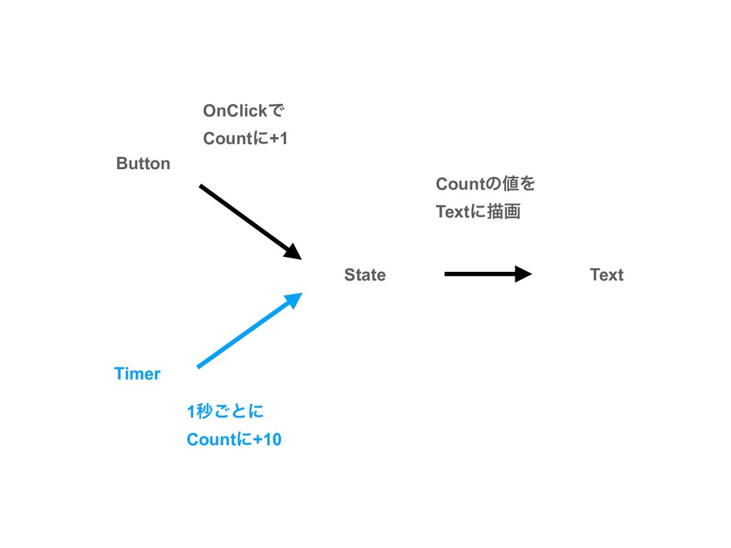 Button Text State CountͷΛ Textʹඳը OnClickͰ Cou...