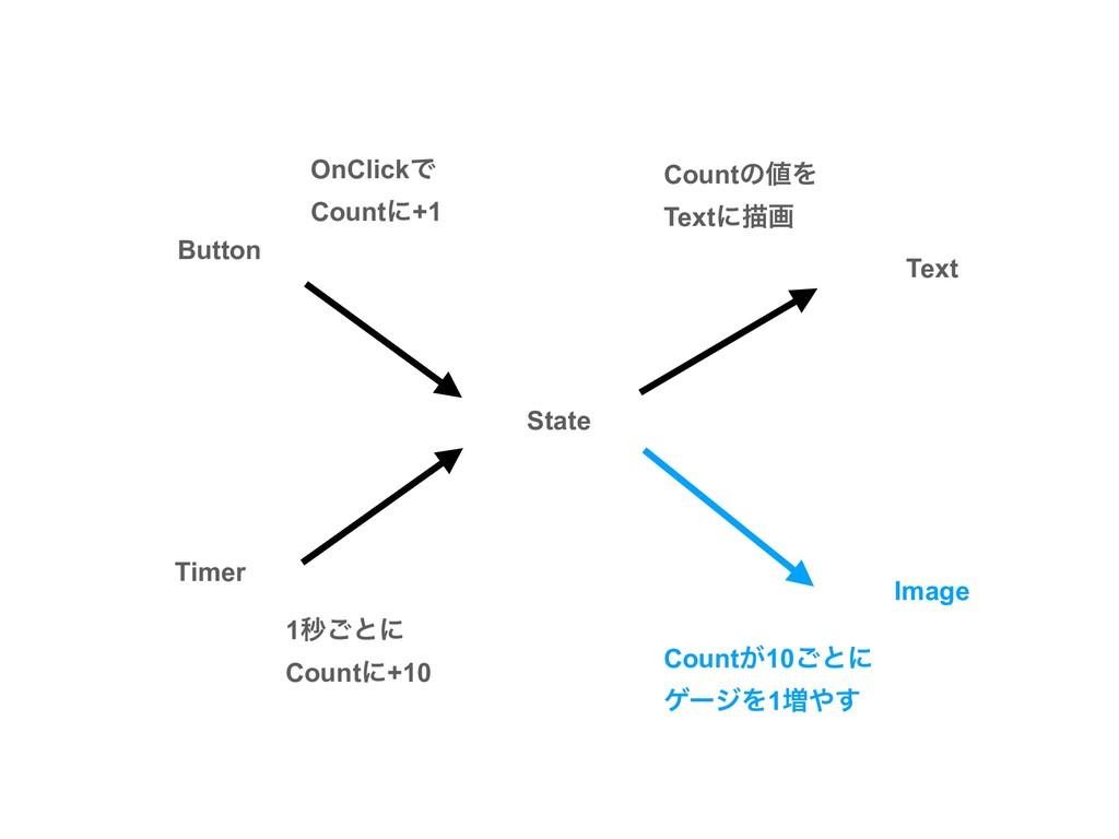 Text State CountͷΛ Textʹඳը Count͕10͝ͱʹ ήʔδΛ1૿...