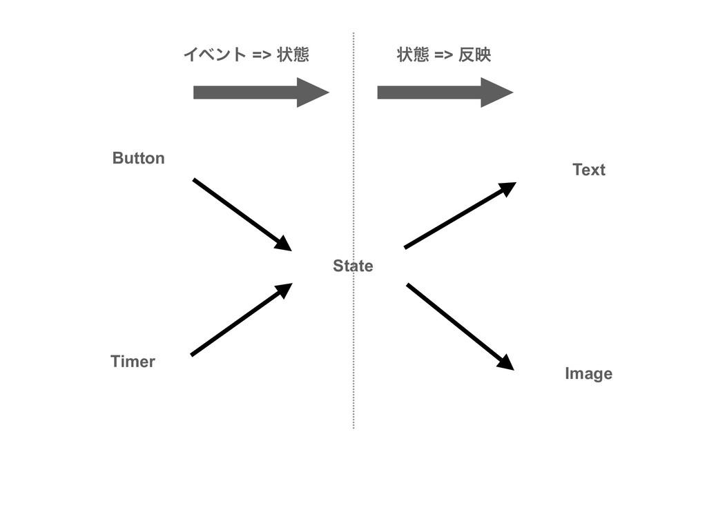 Text State Image Button Timer Πϕϯτ => ঢ়ଶ ঢ়ଶ => ...