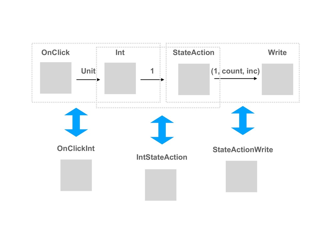 OnClick Int StateAction Unit 1 (1, count, inc) ...