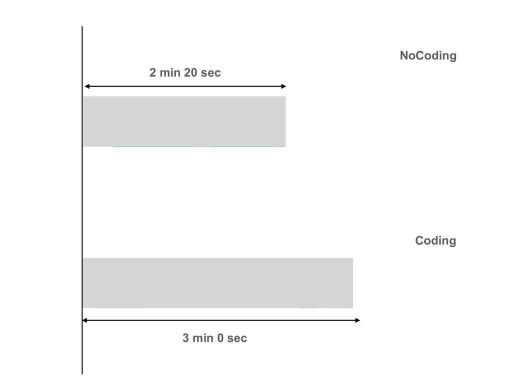 NoCoding Coding 2 min 20 sec 3 min 0 sec