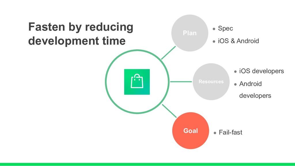 Fasten by reducing development time Plan l Spec...