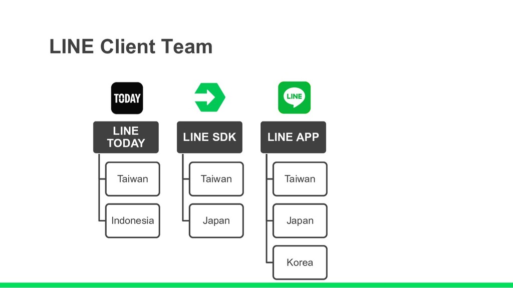 LINE Client Team LINE TODAY Taiwan Indonesia LI...