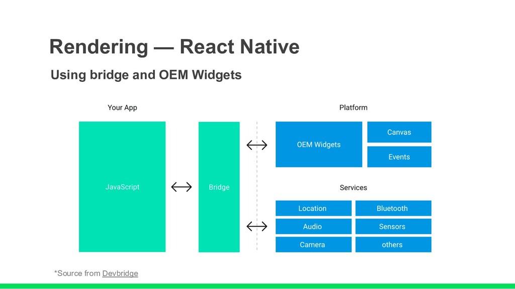 Using bridge and OEM Widgets Rendering — React ...