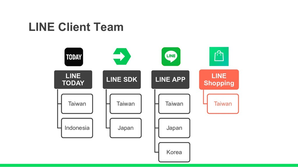 LINE TODAY Taiwan Indonesia LINE SDK Taiwan Jap...