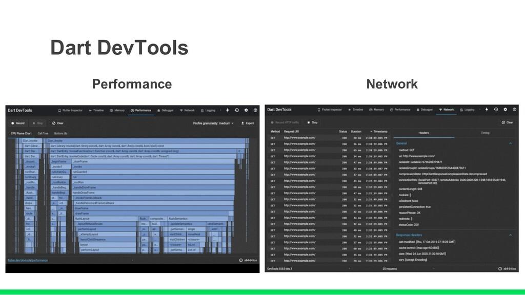 Dart DevTools Performance Network