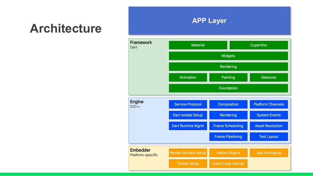 Architecture APP Layer