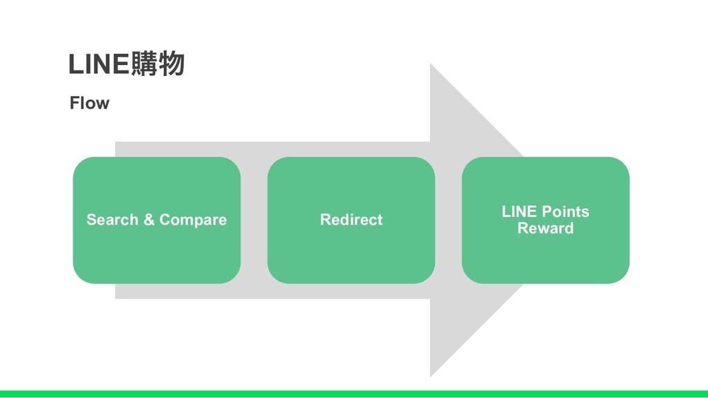 Search & Compare Redirect LINE Points Reward Fl...