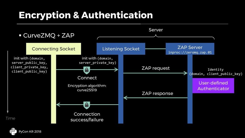 Encryption & Authentication § CurveZMQ + ZAP Py...