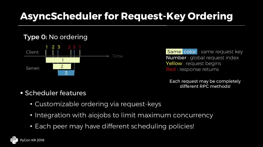 AsyncScheduler for Request-Key Ordering § Sched...