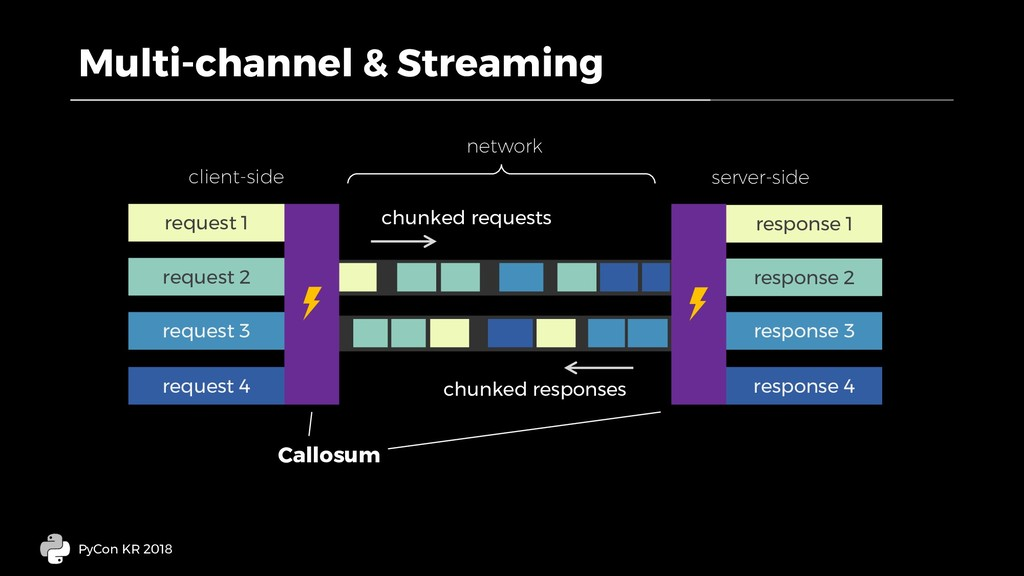 Multi-channel & Streaming PyCon KR 2018 request...