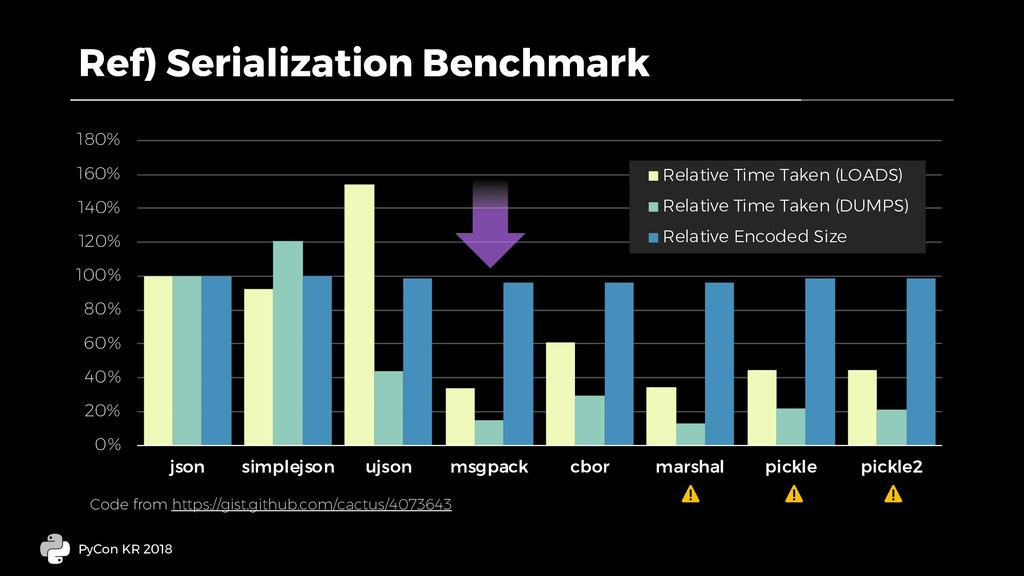 Ref) Serialization Benchmark PyCon KR 2018 0% 2...