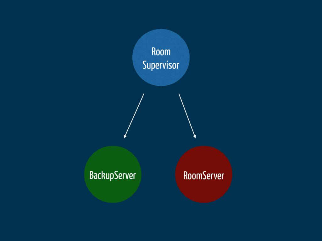 Room Supervisor BackupServer RoomServer