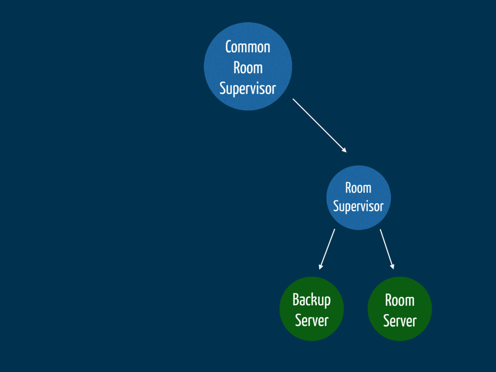 Common Room Supervisor Room Supervisor Backup S...