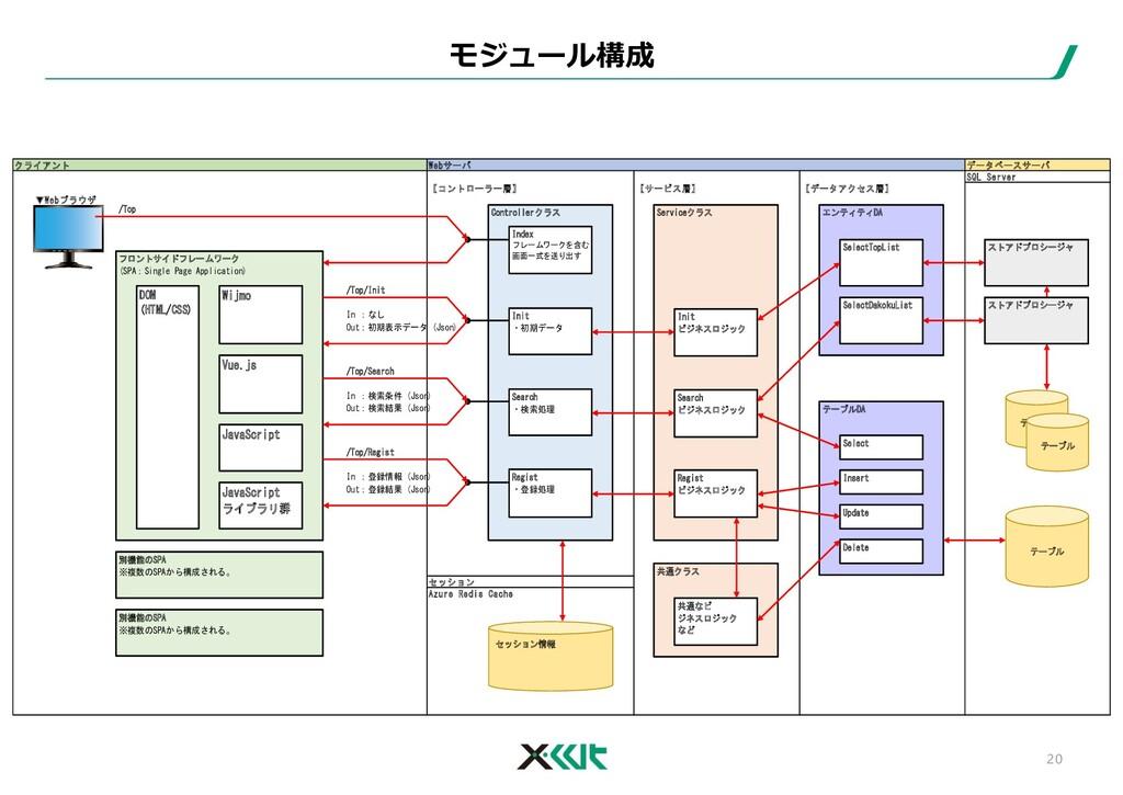 クライアント Webサーバ データベースサーバ SQL Server 【コントローラー層】 【...