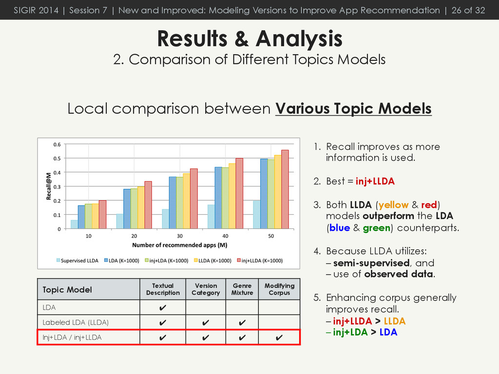 Local comparison between Various Topic Models R...