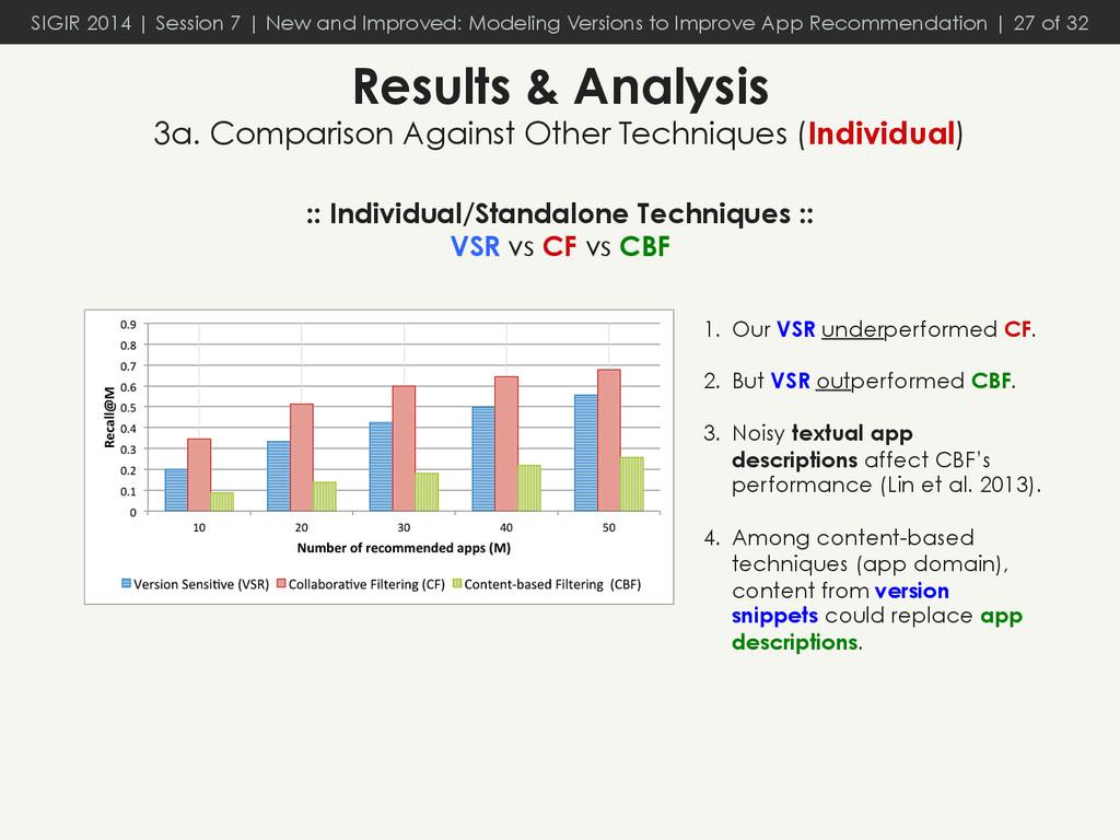 :: Individual/Standalone Techniques :: VSR vs C...