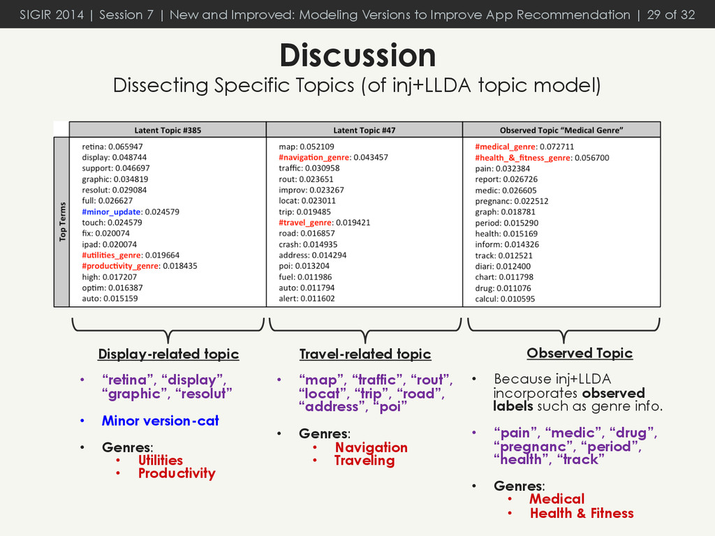 Discussion Dissecting Specific Topics (of inj+L...