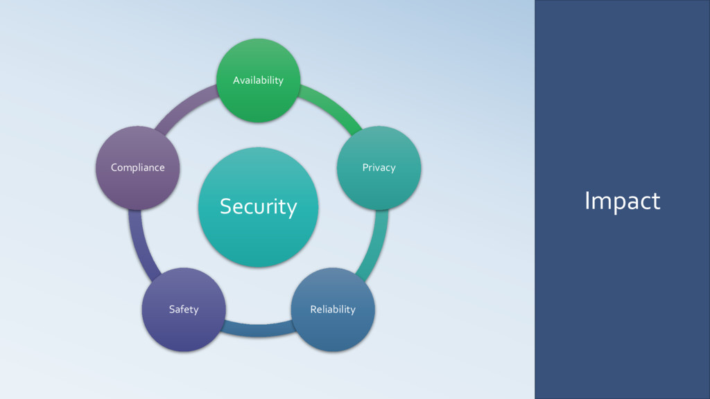 Impact Security Availability Privacy Reliabilit...