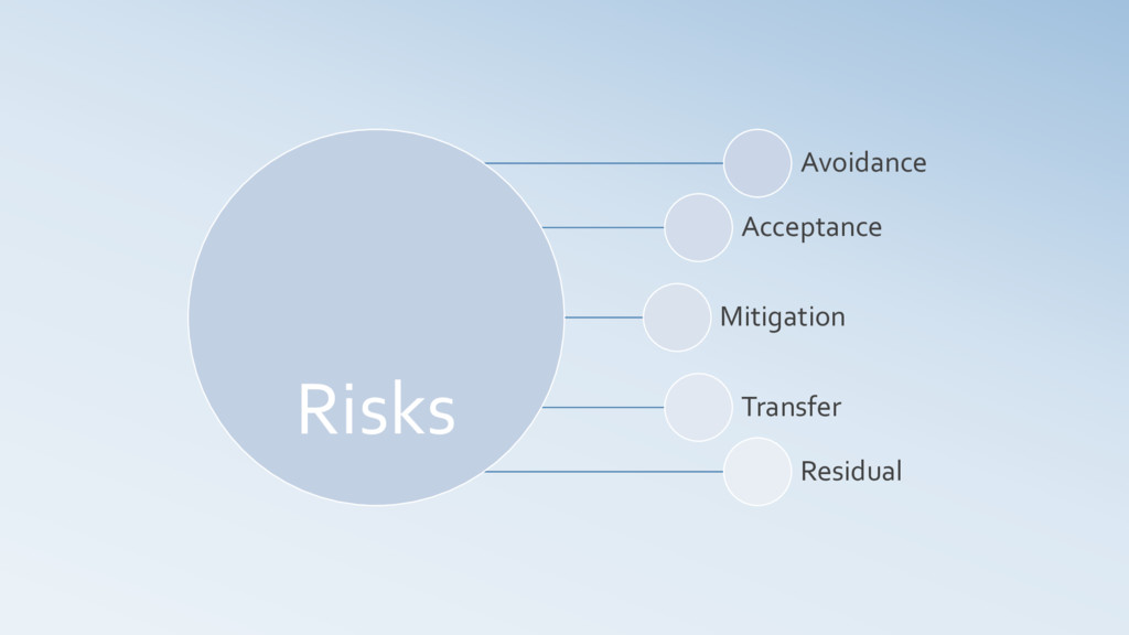 Risks Avoidance Acceptance Mitigation Transfer ...