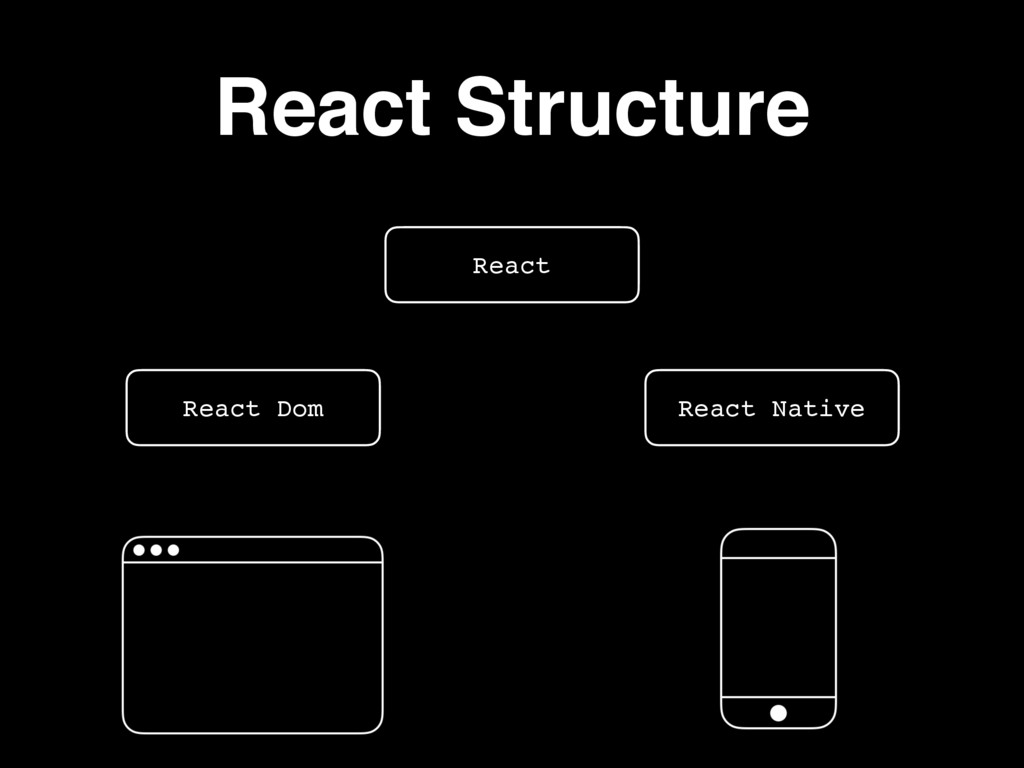 React Structure React React Native React Dom Ob...