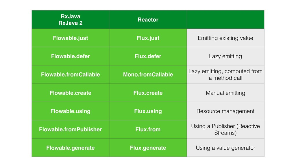 RxJava