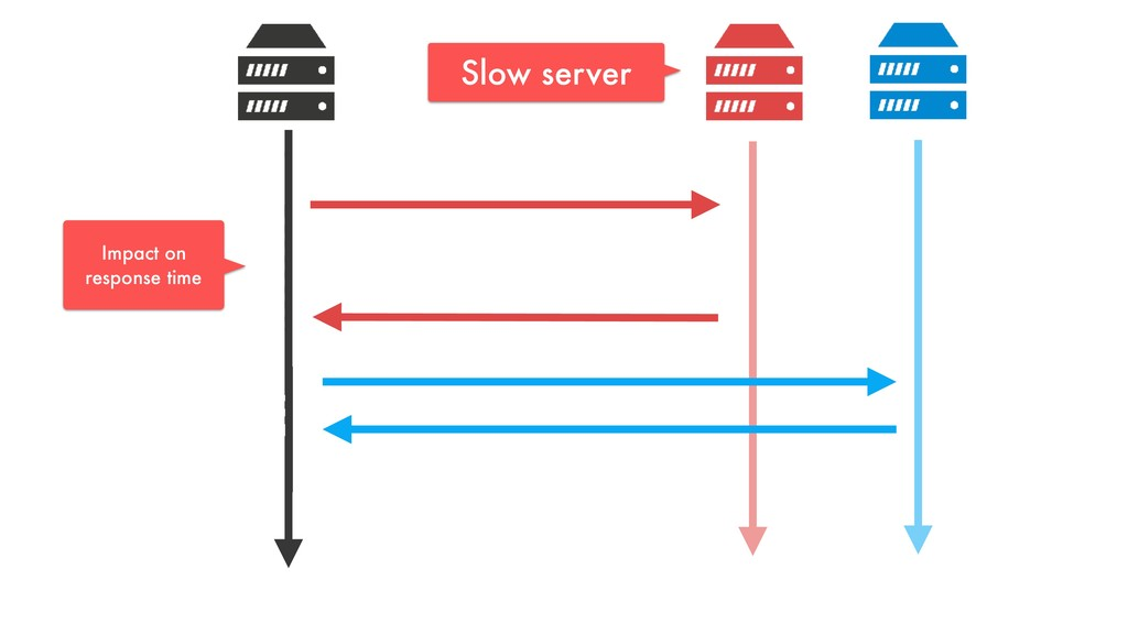 Impact on response time Slow server