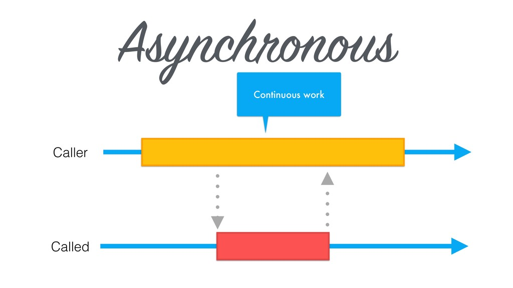 Asynchronous Caller Called Continuous work