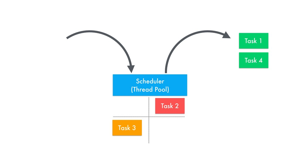 Task 1 Task 2 Task 3 Task 4 Scheduler 