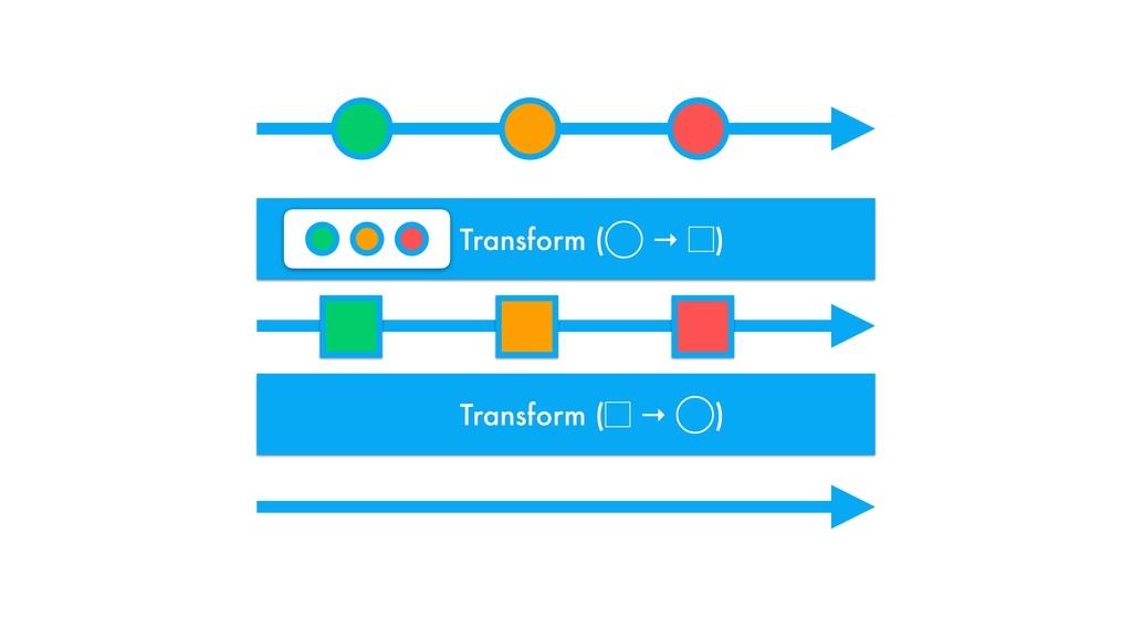 Transform (  ⬛ → ⃝ ) Transform ( ⃝ →  ⬛)
