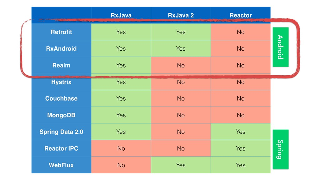 RxJava RxJava 2 Reactor Retrofit Yes Yes No RxAn...