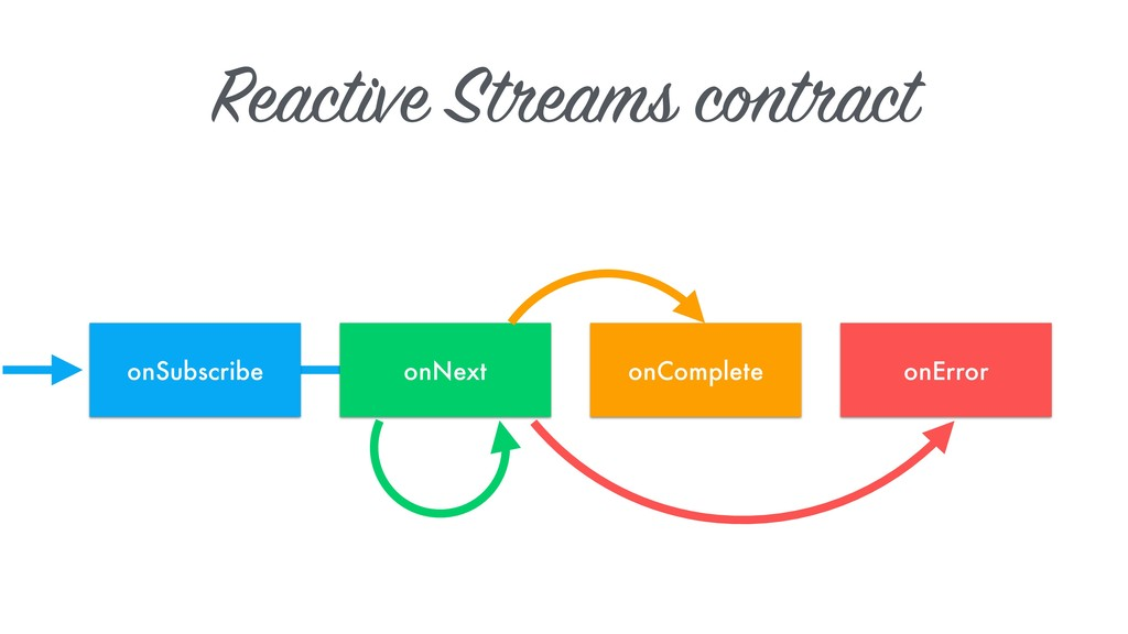 Reactive Streams contract onSubscribe onNext on...