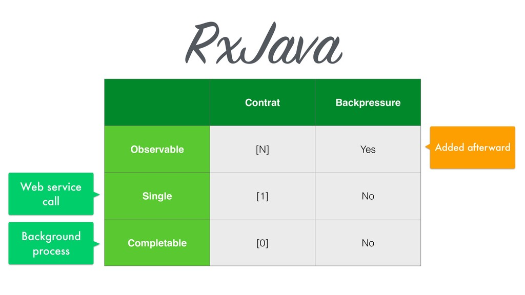 RxJava Contrat Backpressure Observable [N] Yes ...